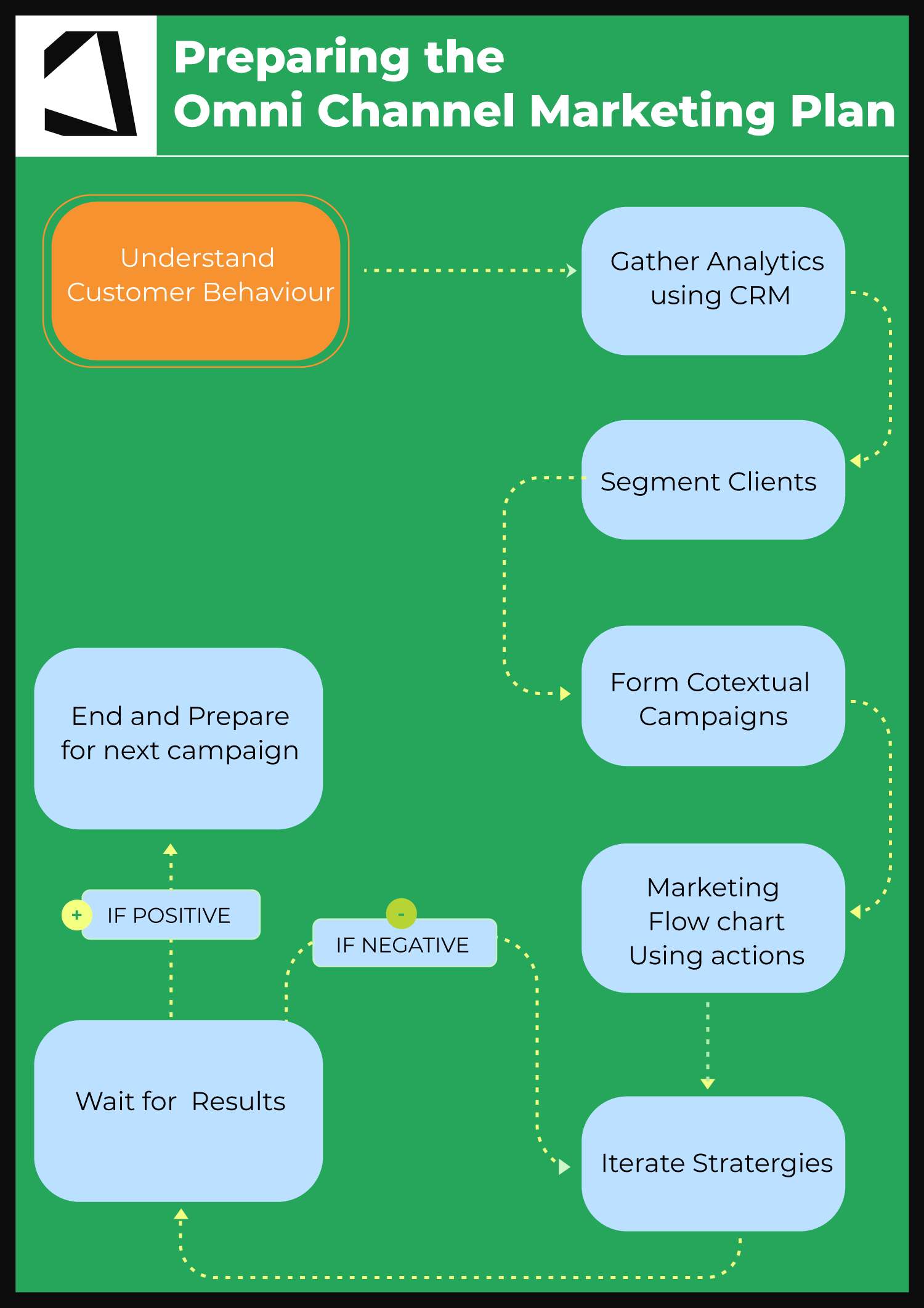 Preparing the OmniChannel Marketing Plan
